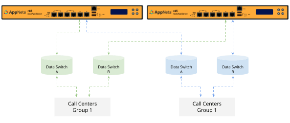 Depending on which port a particular path is targeting within the AppNeta Performance Manager, the voice team can quickly identify which of the load balanced switches is monitored.