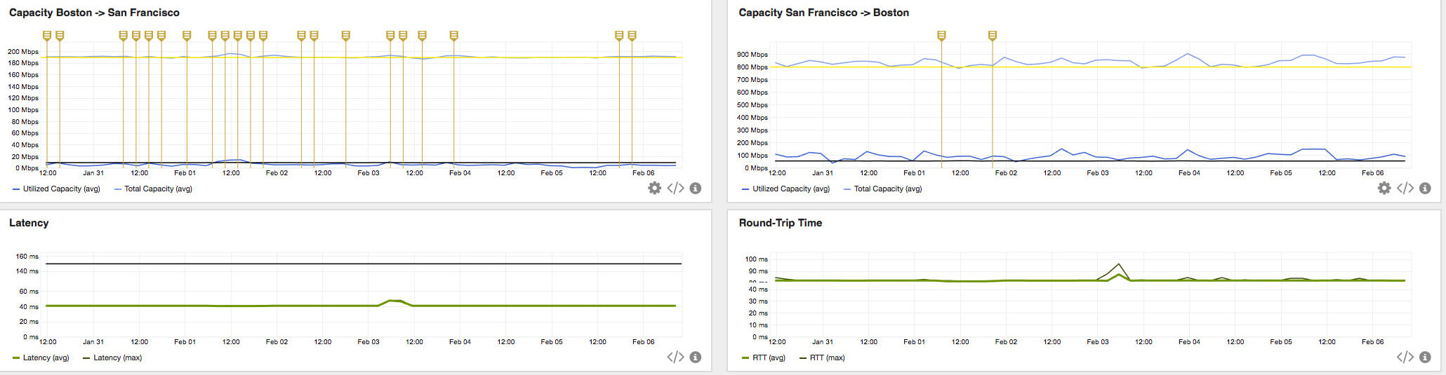 AppNeta monitors latency, capacity and other VoIP network metrics