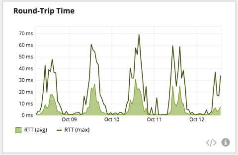A pattern of significant spikes in round-trip time is detected on a network path. The recurring pattern indicates RTT increases during business hours.