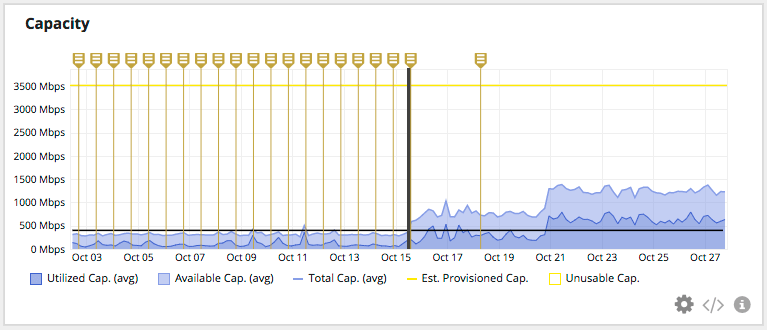 total capacity triples after router re-configuration. Vertical lines indicate alert profile violations (in this example, whenever total capacity drops below 400 Mbps).