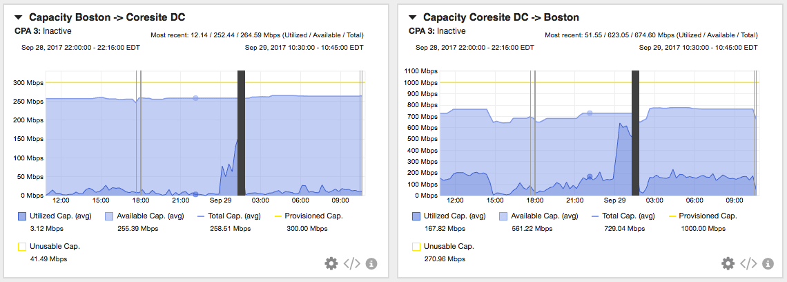 Capacity vs. Bandwidth: Why You