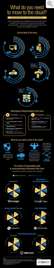 Cloud Computing Infographic from AppNeta