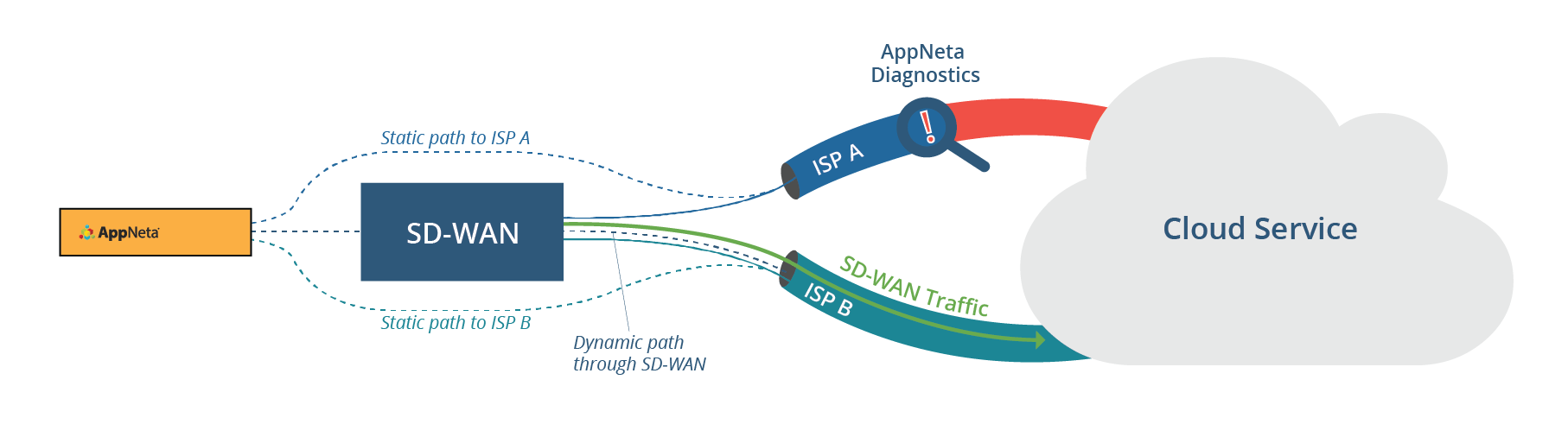 What You Need to Know About SD-WAN Technology