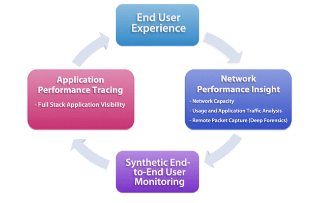 Unified Network and Application Monitoring