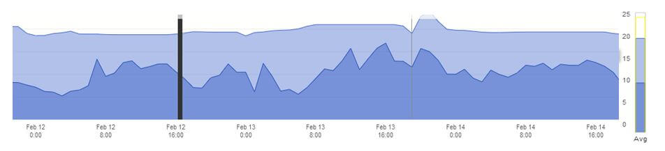 Valentine's Day Web Traffic 1