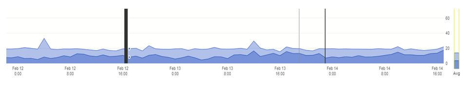Valentine's Day Web Traffic 2