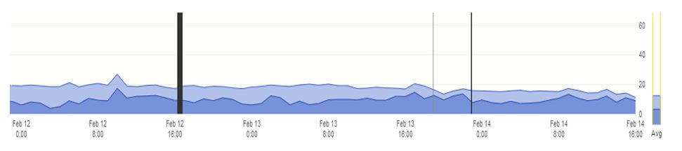Valentine's Day Web Traffic 3