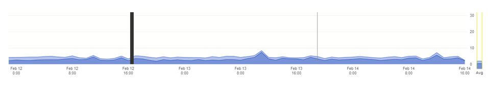 Valentine's Day Web Traffic 4