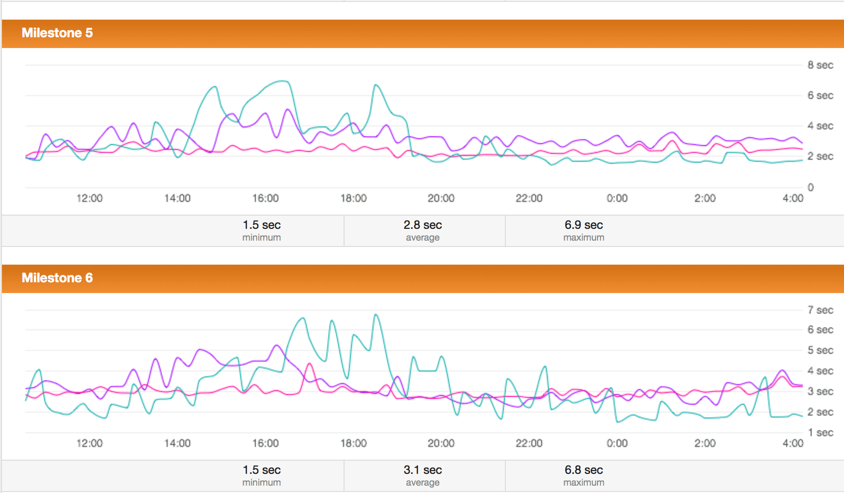 Comparison View segmented by milestone. These two milestones had slightly different performance trends because they use different components of the underlying application.