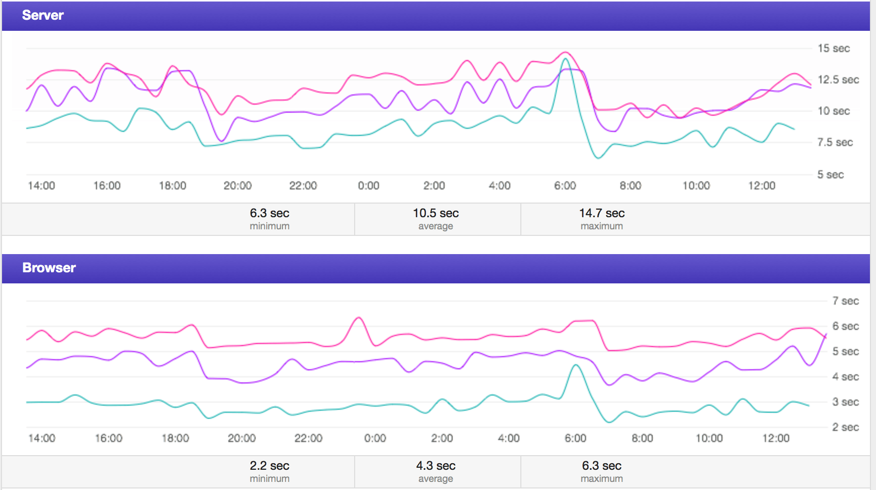 Comparison View segmented by end user experience. Most of the increased latency came from the server component, but that same server is also responsible for serving all of the application's assets, so increased load still affected the browser time.