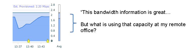 Bandwidth Info is Great…but What is Using my Capacity at the Remote Site?!