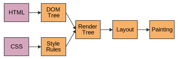 An Introduction to Client Latency