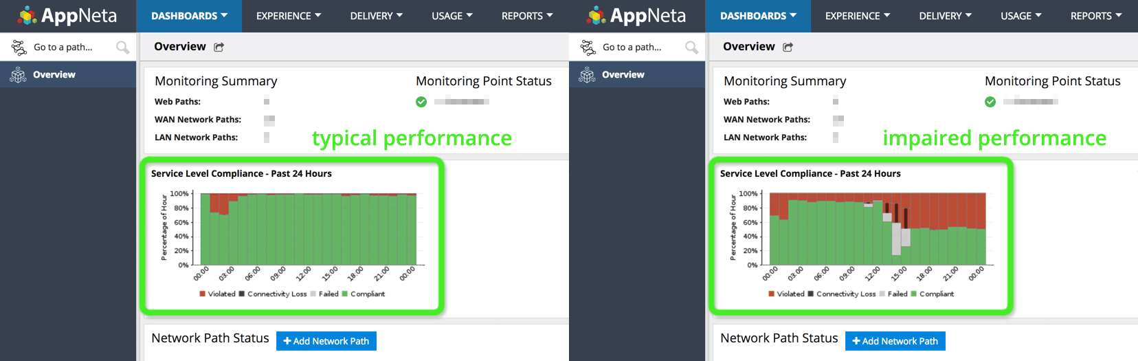 Side by side comparison of AppNeta dashboard prior to issue and as service violations increase