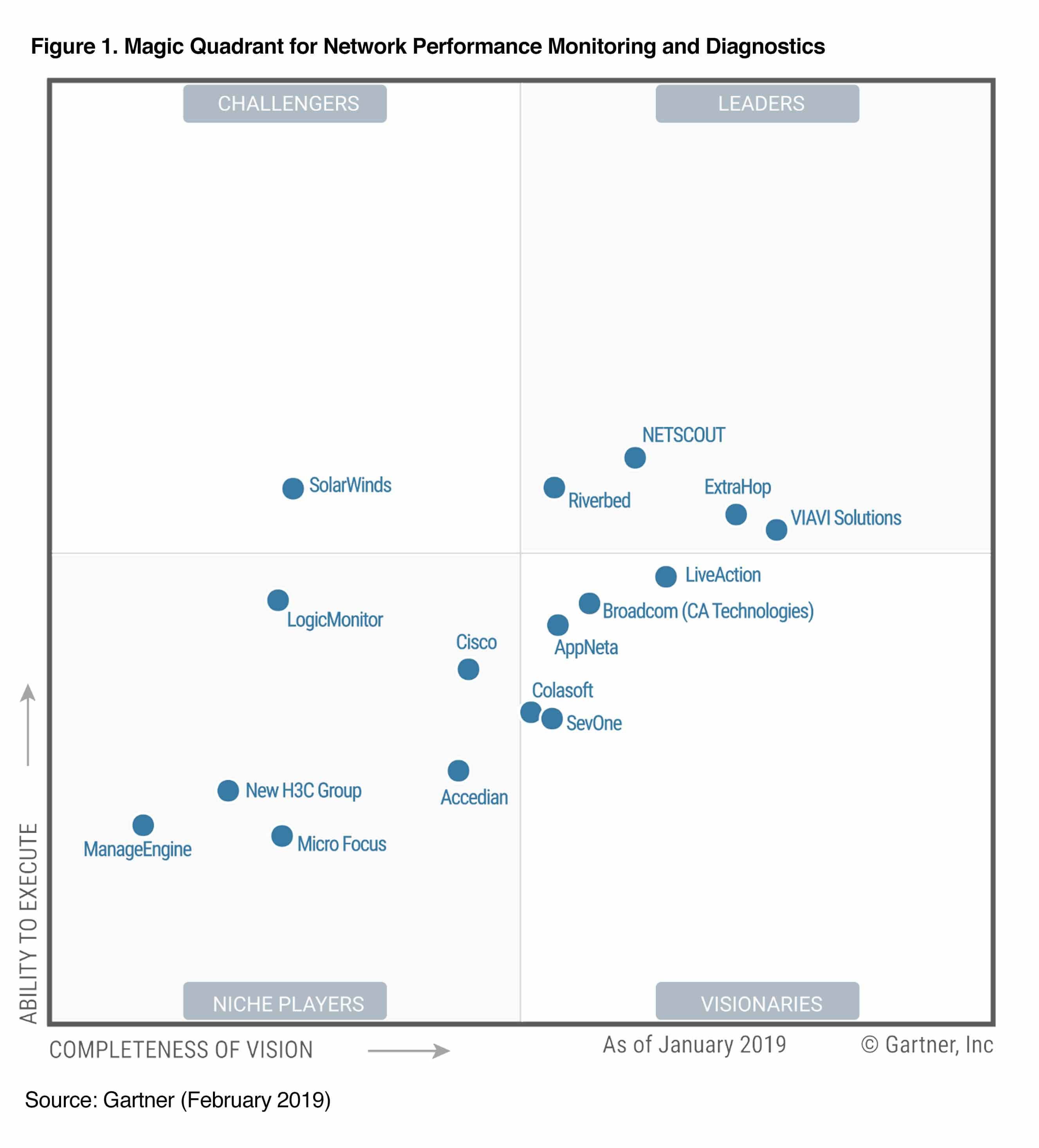 "AppNeta named a ""Visionary"" in 2019 Gartner NPMD Magic Quadrant"