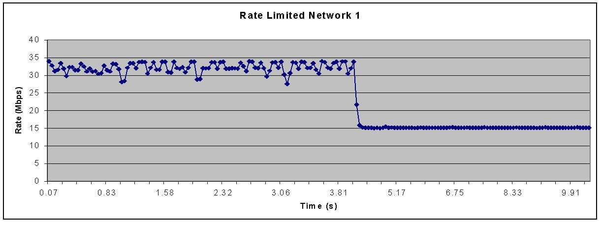 Rate Limiting Detection: Bandwidth and Latency