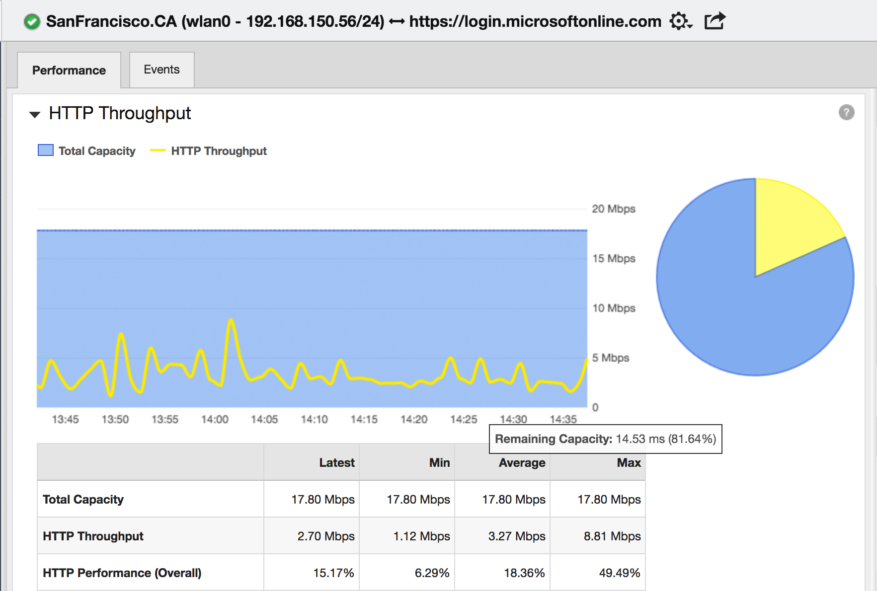 See network context and throughput for Office 365 with performance monitoring