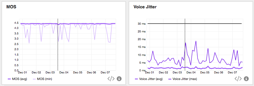 AppNeta network monitoring shows you mean opinion score (MOS) and jitter trends over time