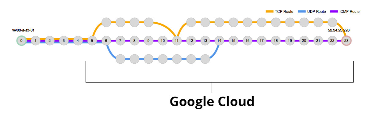 Google Cloud Platform's network travels a convoluted path