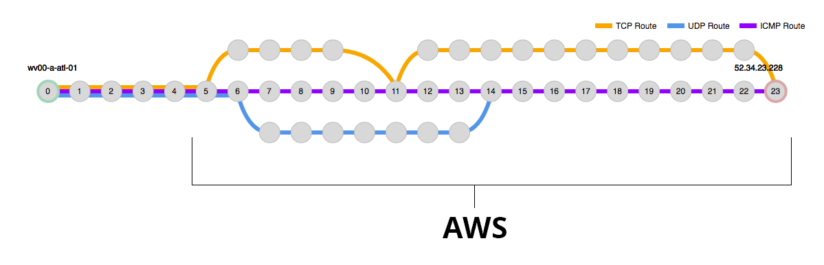 You can't see every network hop into AWS with performance monitoring