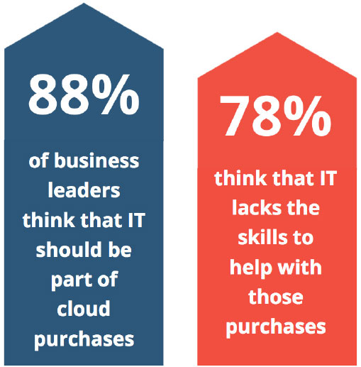 leaders think IT should be part of cloud purchases