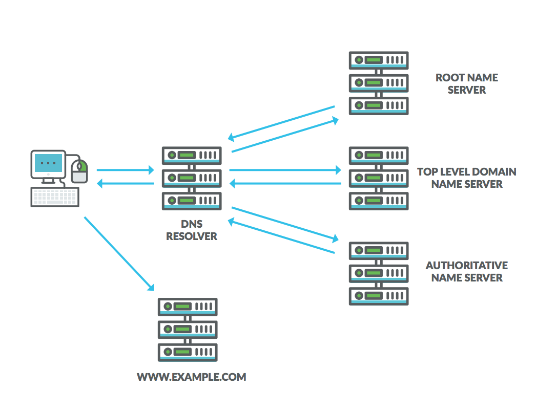 Diagram of DNS: IP Address Resolution