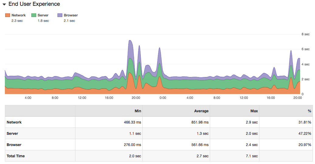 See end-user experience spikes in the network layer of a synthetic script with monitoring