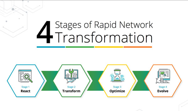 4 Stages of Rapid Network Transformation