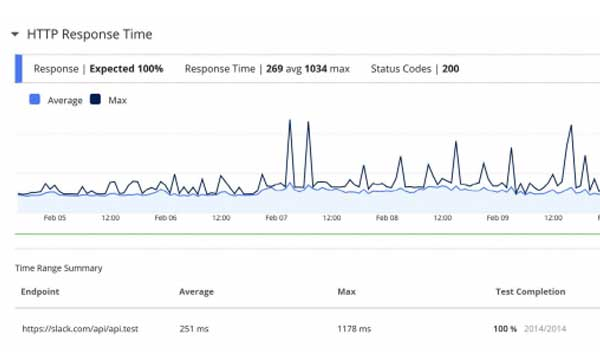 Monitor Critical APIs Using HTTP Monitoring