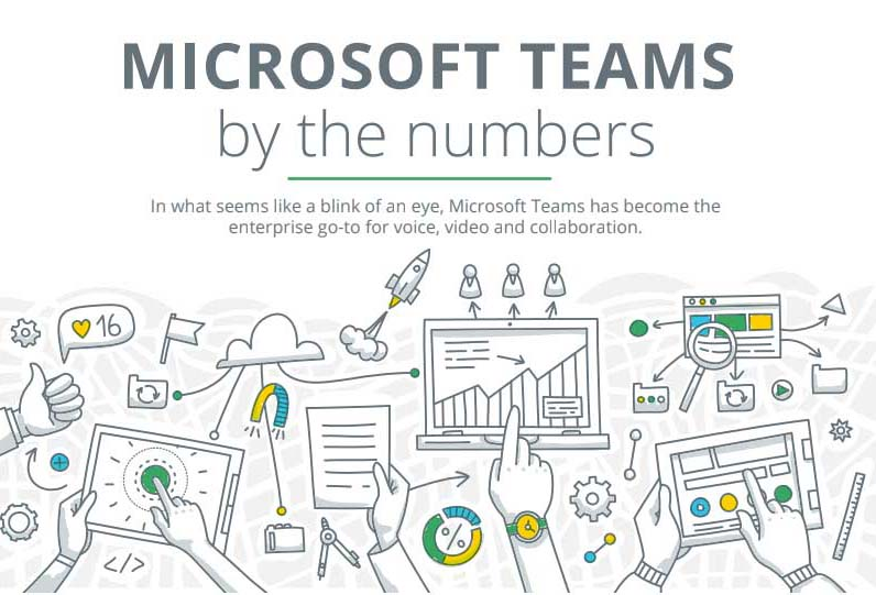 Microsoft Teams by the numbers