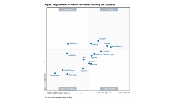 AppNeta Named A Visionary in Gartner's 2019 Magic Quadrant for Network Performance Monitoring and Diagnostics