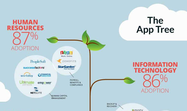 Landscape of Top Business-Critical Cloud Applications
