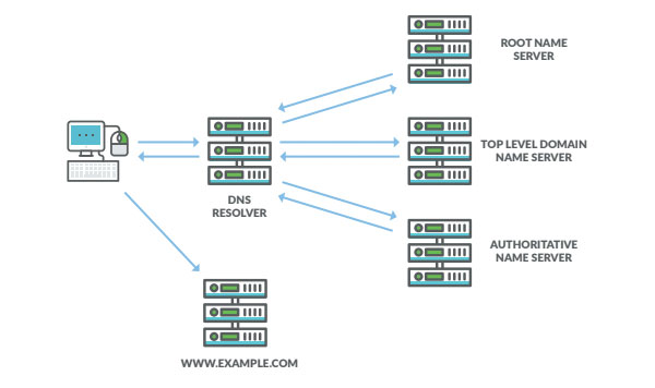 DNS Monitoring and What it Means for the Enterprise